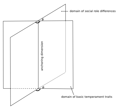 Personality Traits In Terms Of Social Role Probabilities An