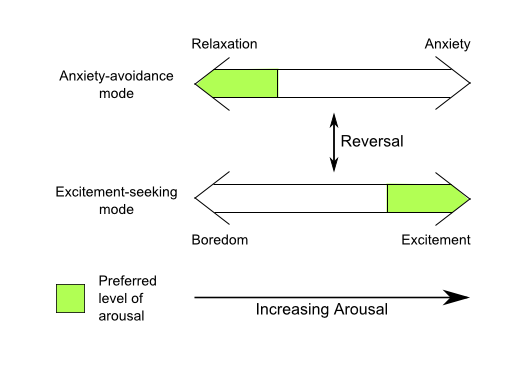 Emotions in decision-making