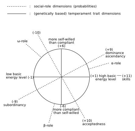 the six dimensions of wellness essay