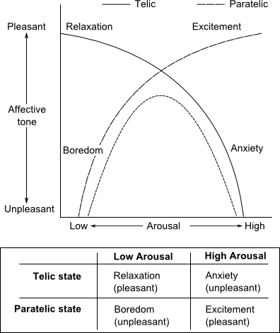 what is the relationship between arousal and behavior And behavioral variables associated with the arousal  relationship  between cognitive dissonance and state anxiety conditions do not  induce.